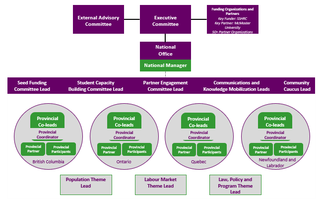 CRWDP Governance Structure. Text-based description is found below this image.